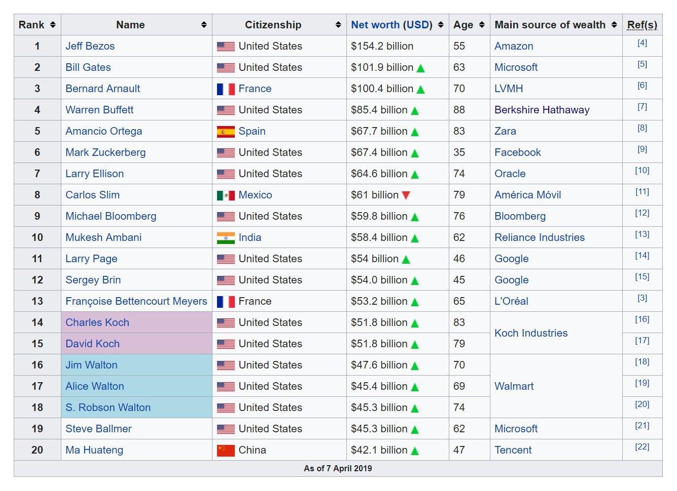 أغنى 10 أشخاص في العالم