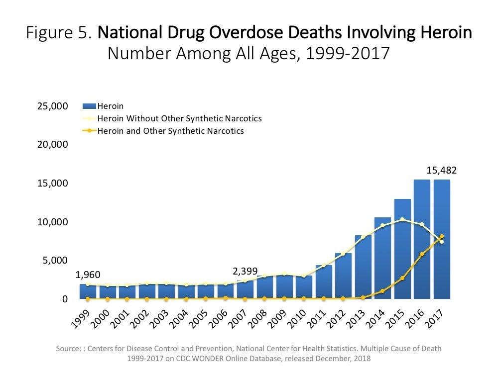 عدد الوفيات الناجمة عن جرعة زائدة من الهيروين في في الولايات المتحدة الأمريكية