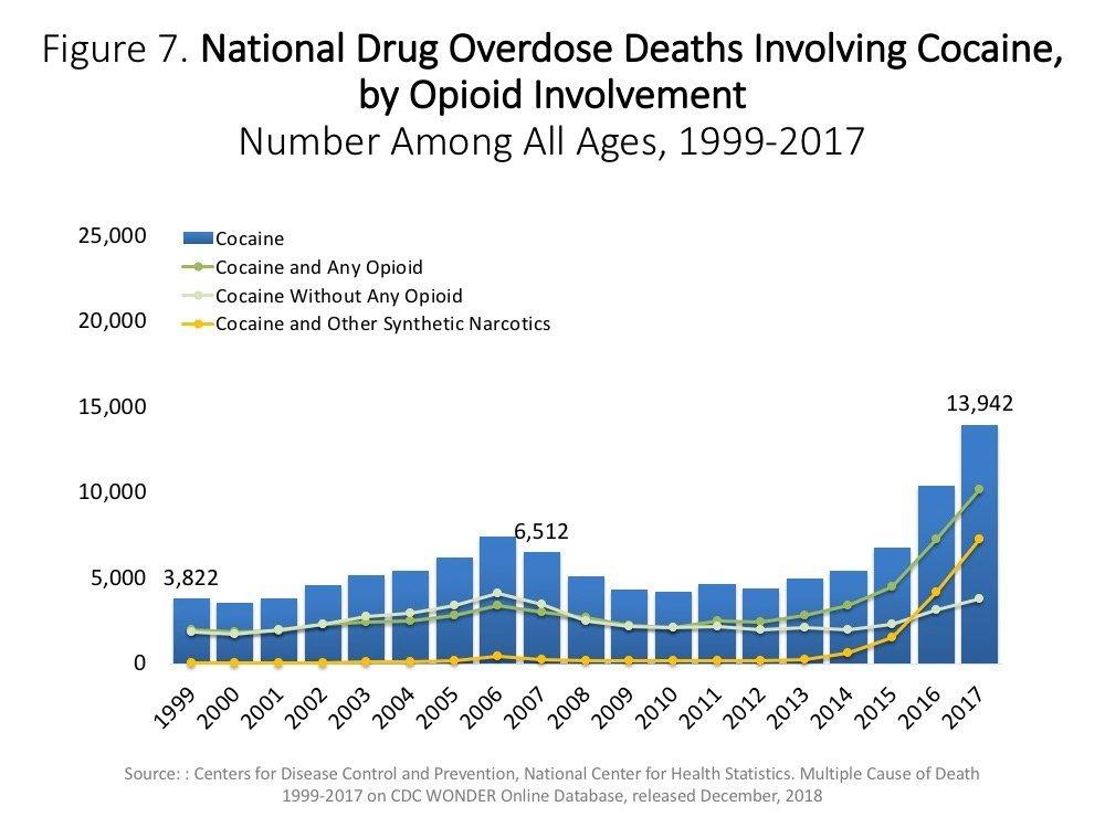 شكل رقم 7 عدد الوفيات الناجمة عن جرعة زائدة من الكوكايين في في الولايات المتحدة الأمريكية