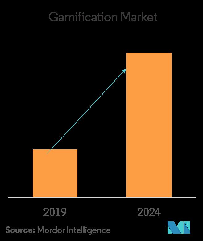 نسبة الزيادة المتوقعة في التلعيب بحلول عام 2024