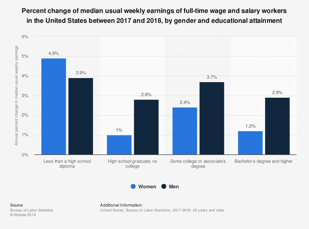 نسبة متوسط الزيادة في رواتب الموظفين بدوام كامل في الولايات المتحدة الأمريكية لعامين 2017/2018
