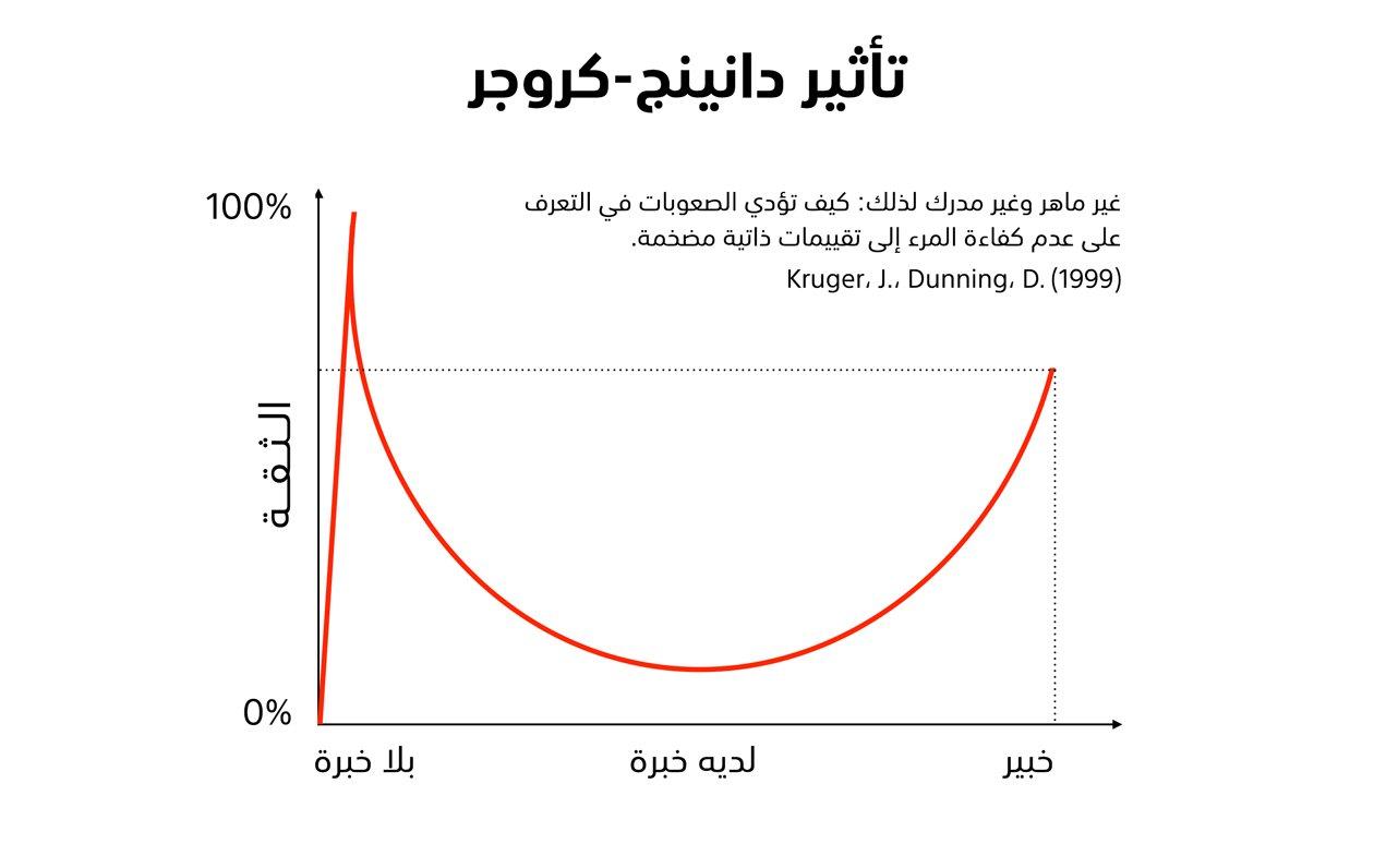 تأثير دانينج-كروجر